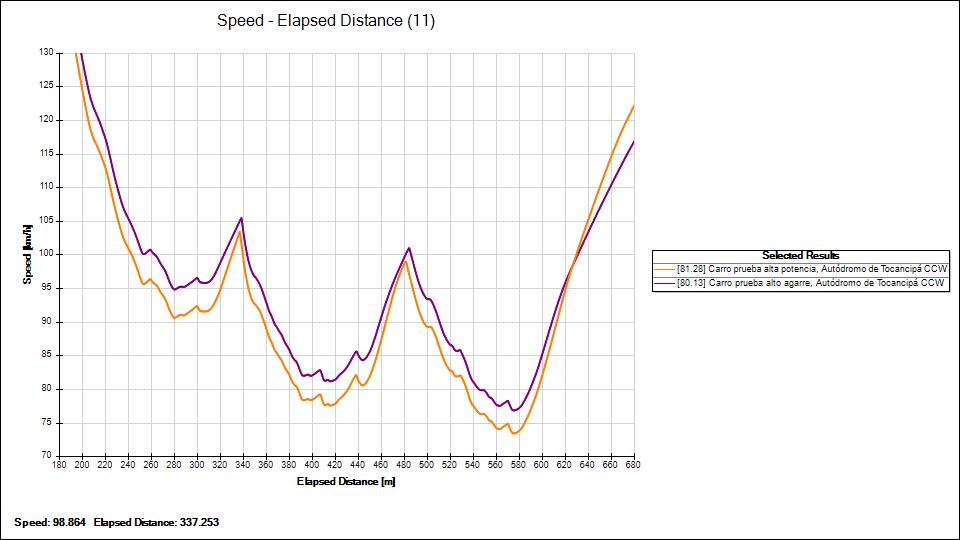 Velocidad carros modificados en sector curvon Tocancipá