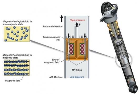 Amortiguador magneto-reologico